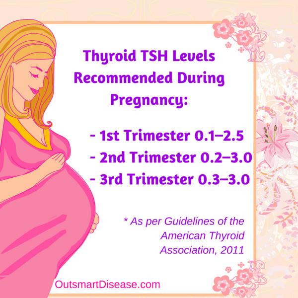 TSH in pregnancy