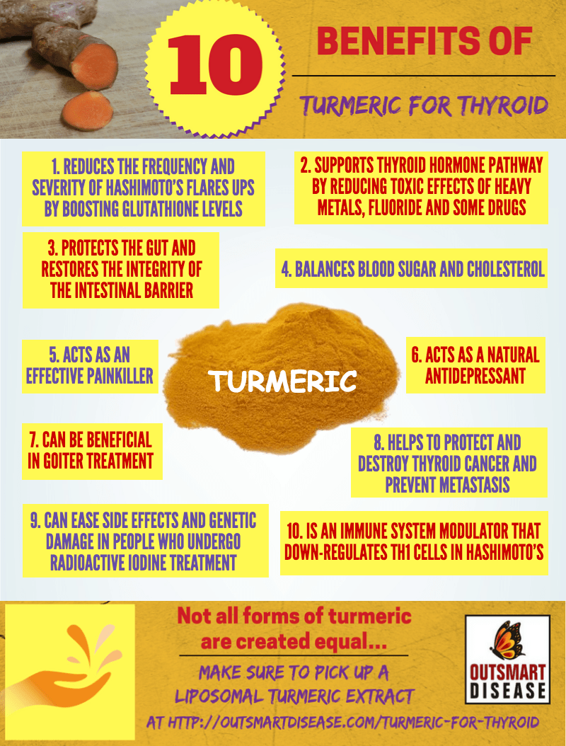 turmeric for thyroid